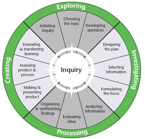 Inquiry Model noting exploring, investigating, processing and creating
